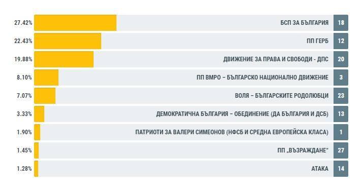 Резултати от ЦИК за област Добрич към момента