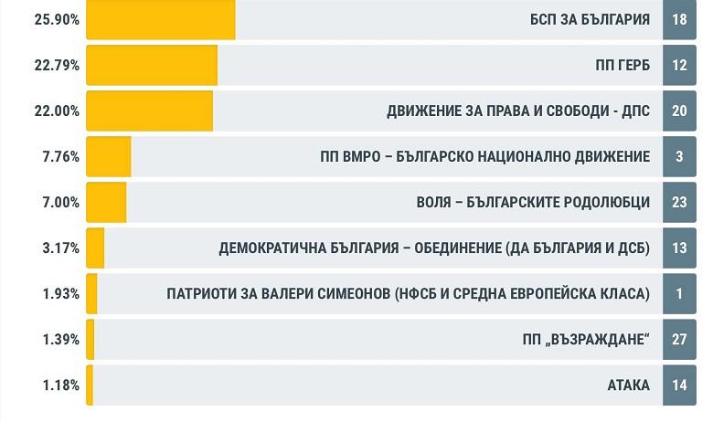 ЦИК представи окончателни резултати за област Добрич от изборите за членове на Европейския парламент