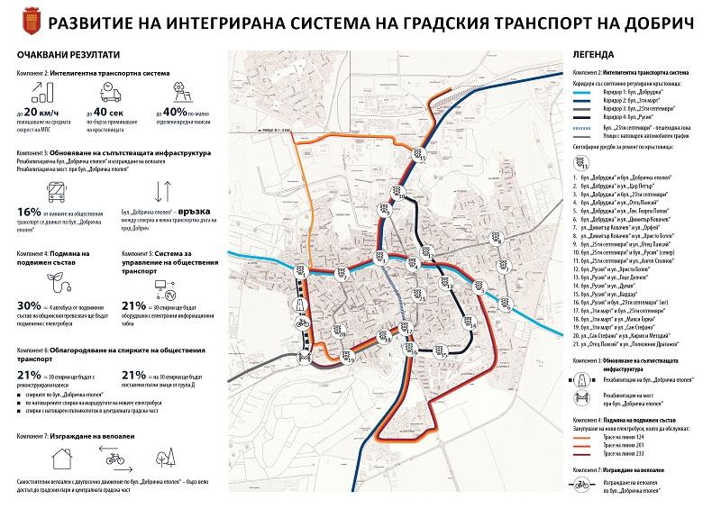 По-малко вредни емисии, по-бързо придвижване и интелигентна транспортна схема предвижда проект на Община Добрич